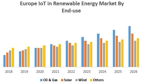 Europe IoT in Renewable Energy Market