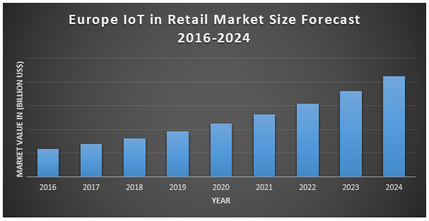 Europe IoT in Retail Market