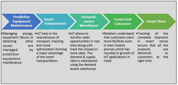 Europe IoT in Retail Market1
