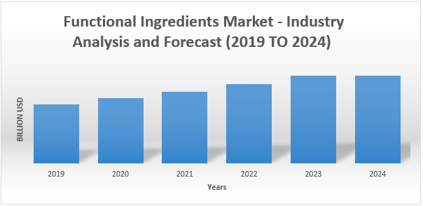 Functional Ingredients Market1