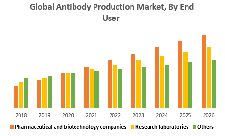 Global Antibody Production Market, By End User