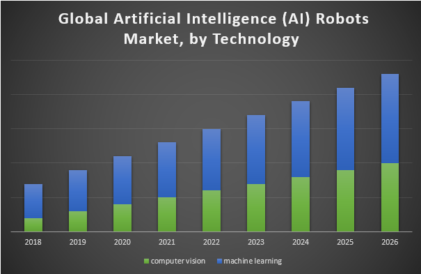 Global Artificial Intelligence (AI) Robots Market
