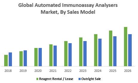 Global Automated Immunoassay Analysers Market, By Sales Model