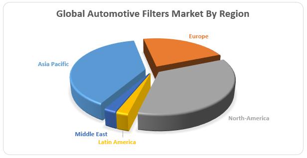 Global Automotive Filters Market2