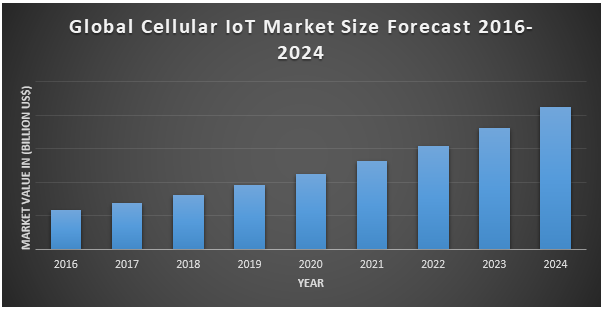 Global Cellular IoT Market
