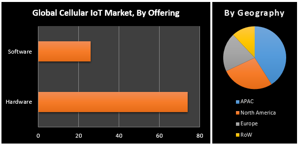 Global Cellular IoT Market1
