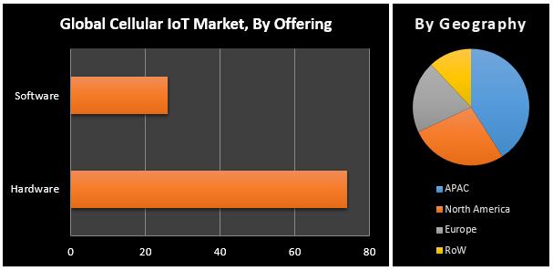 Global Cellular IoT Market1