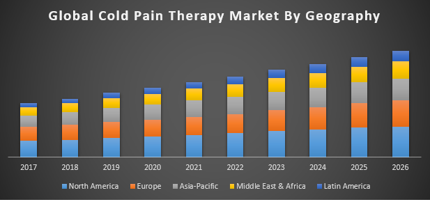 Global Cold Pain Therapy Market