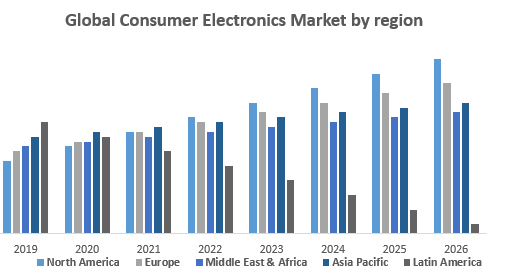 Global Consumer Electronics Market by region