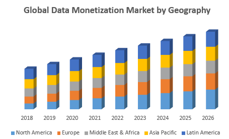 Global Data Monetization Market by Geography