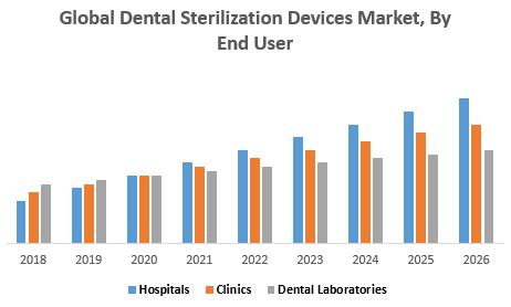 Global Dental Sterilization Devices Market, By End User