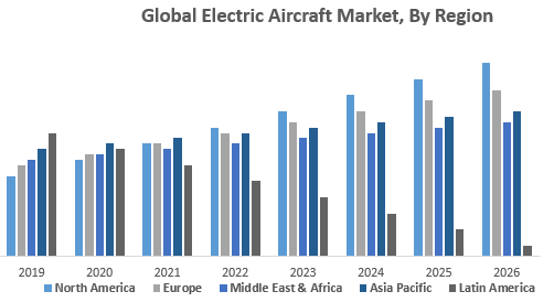 Global Electric Aircraft Market, By Region