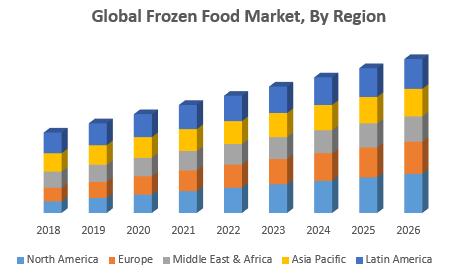 Global Frozen Food Market, By Region