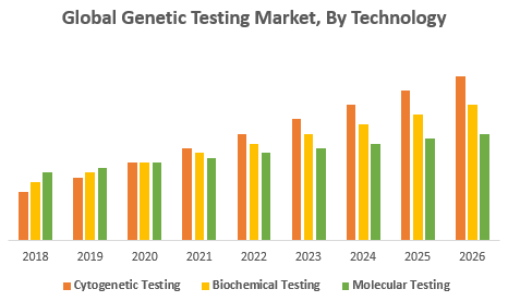 Global Genetic Testing Market, By Technology