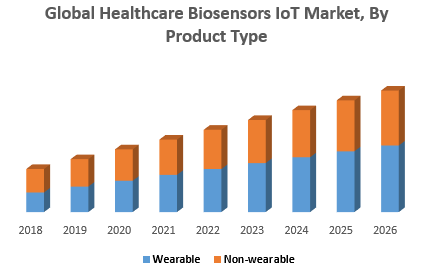 Global Healthcare Biosensors IoT Market, By Product Type