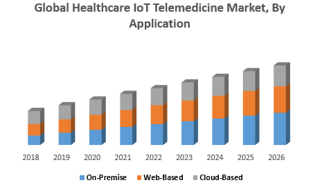 Global Healthcare IoT Telemedicine Market, By Application