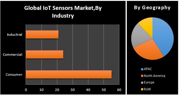 Global IOT Sensors Market1