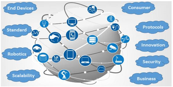 Global Industrial Internet of Things Market