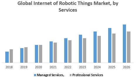 Global Internet of Robotic Things Market