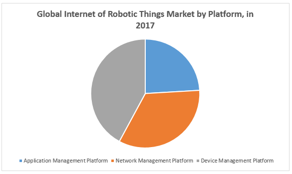 Global Internet of Robotic Things Market