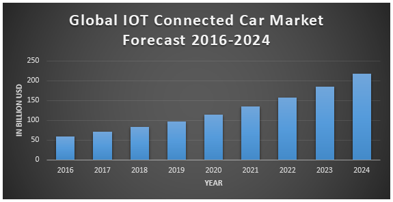 Global IoT Market Connected Cars