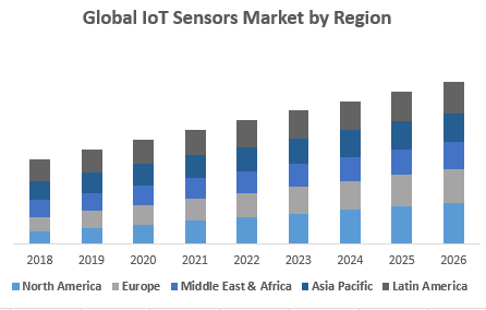Global IoT Sensors Market by Region