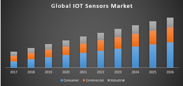 Global IoT Sensors Market – Industry Analysis and Forecast (2017-2026)