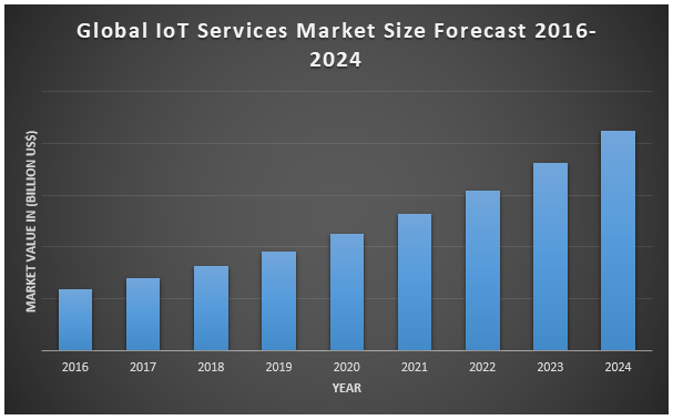 Global IoT Services Market