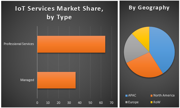 Global IoT Services Market3