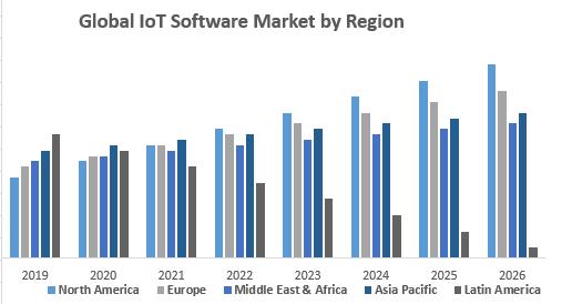 Global IoT Software Market by Region