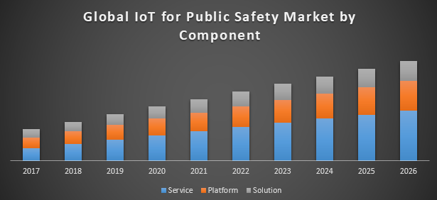 Global IoT for Public Safety Market