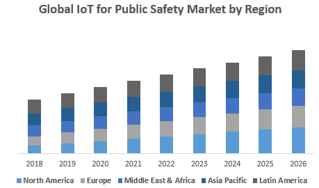 Global IoT for Public Safety Market by Region