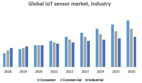 Global IoT sensor market , Industry
