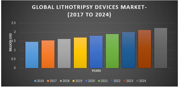 Global Lithotripsy Devices Market