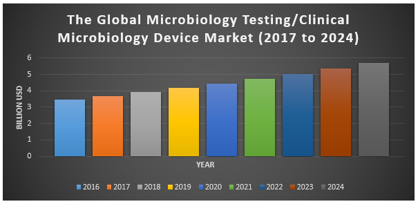Global Microbiology Testing-Clinical Microbiology Devices Market