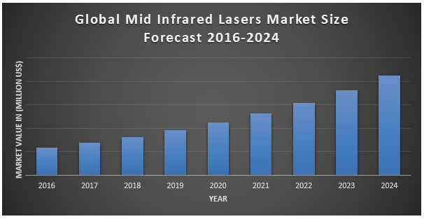 Global Mid Infrared Lasers Market