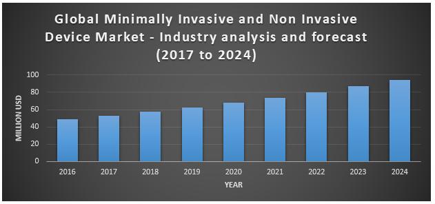 Global Minimally Invasive, Non Invasive Device Market