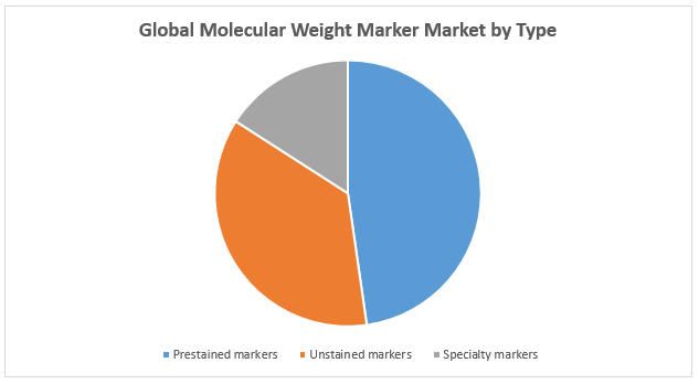Global Molecular Weight Marker