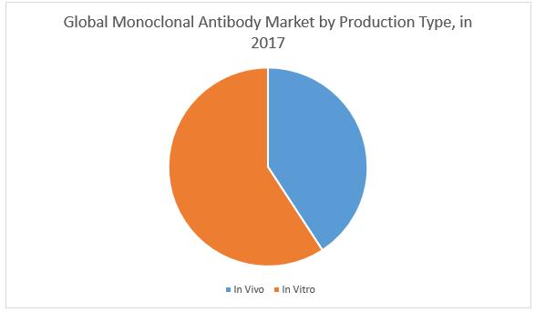 Global Monoclonal Antibodies (mAbs) Market