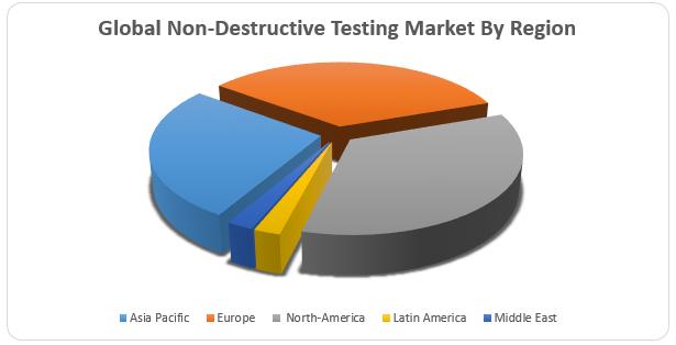Global Non-Destructive Testing Market1