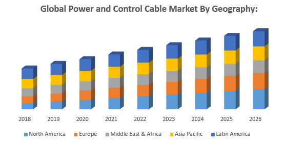 Global Power and Control Cable Market By Geography