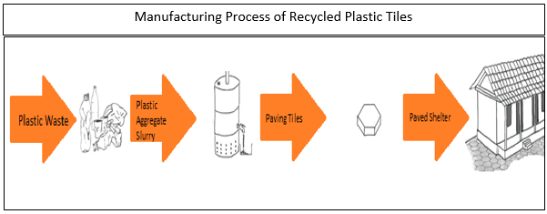 Global Recycled Plastic Tiles Market2