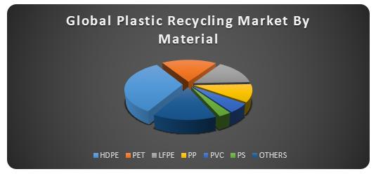 Global Recycled Plastics Market1