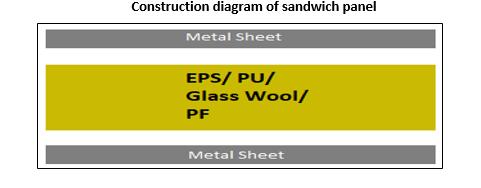 Global Sandwich Panel Market1