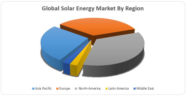 Global Solar Energy Market1