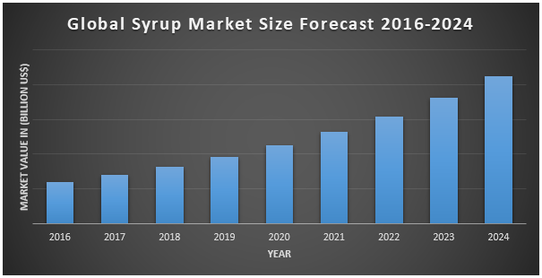 Global Syrup Market