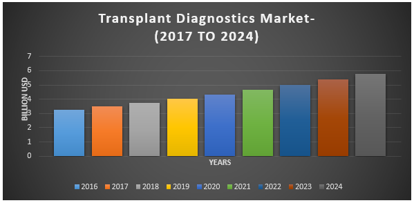Global Transplant Diagnostics Devices Market