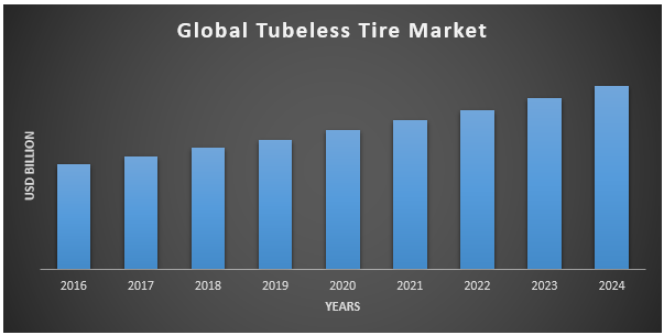 Global Tubeless Tire Market