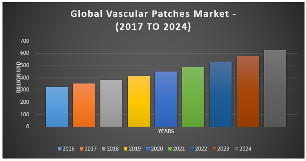 Global Vascular Patches Devices Market