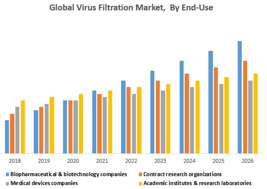 Global Virus Filtration Market, By End-Use